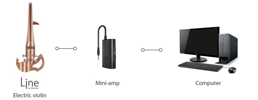 Plug an electric violin with a mini-amp to a computer