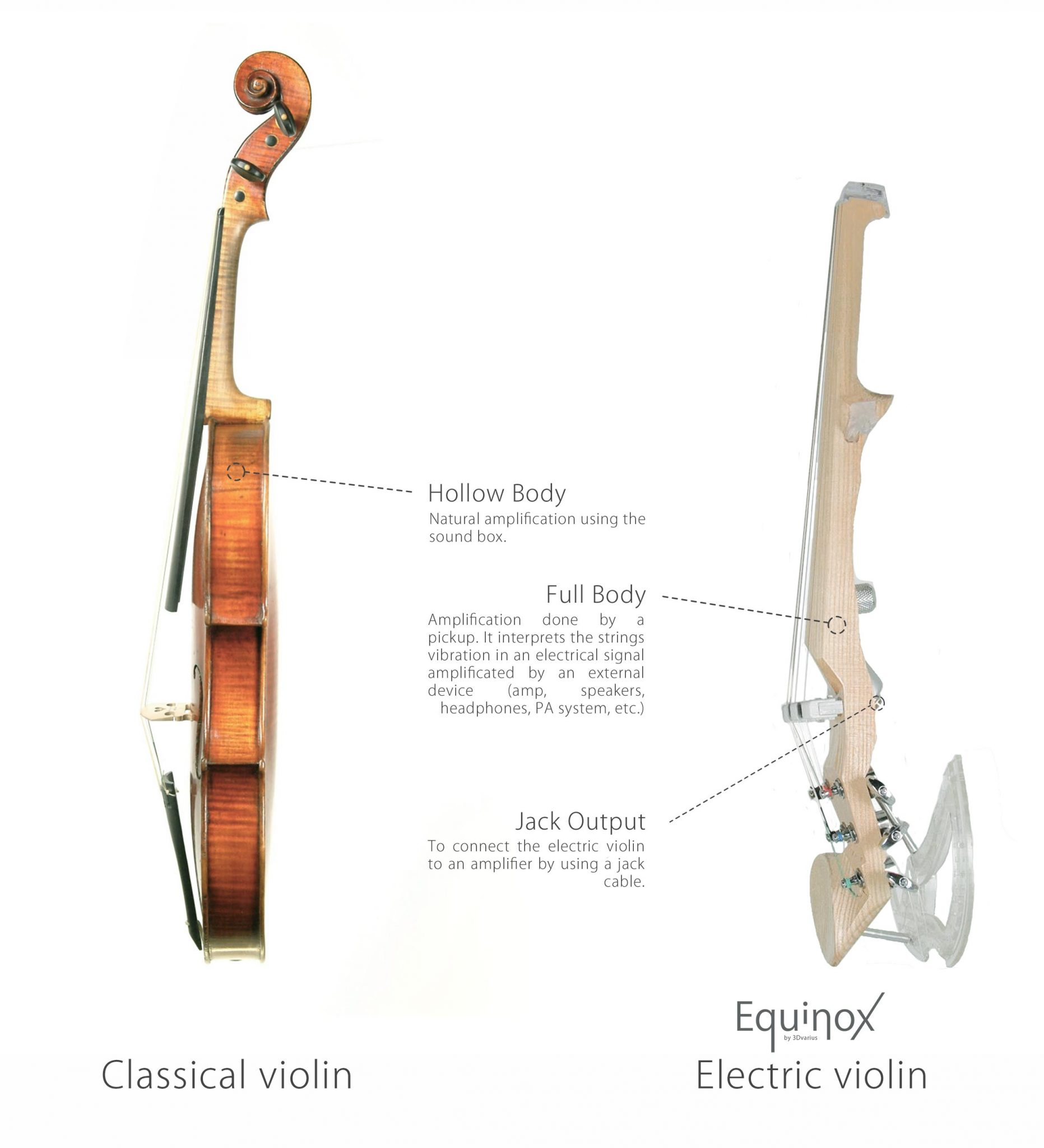 What are the differences between an acoustic and an electric violin?