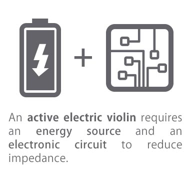 Active electric violin
