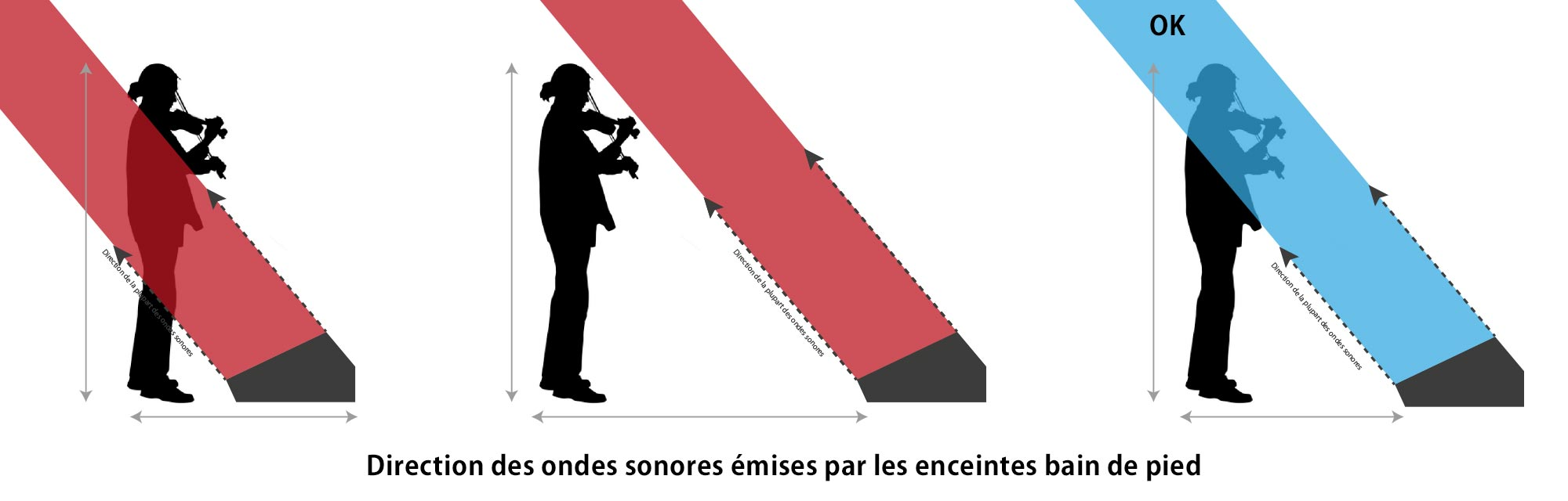 Direction des ondes sonores