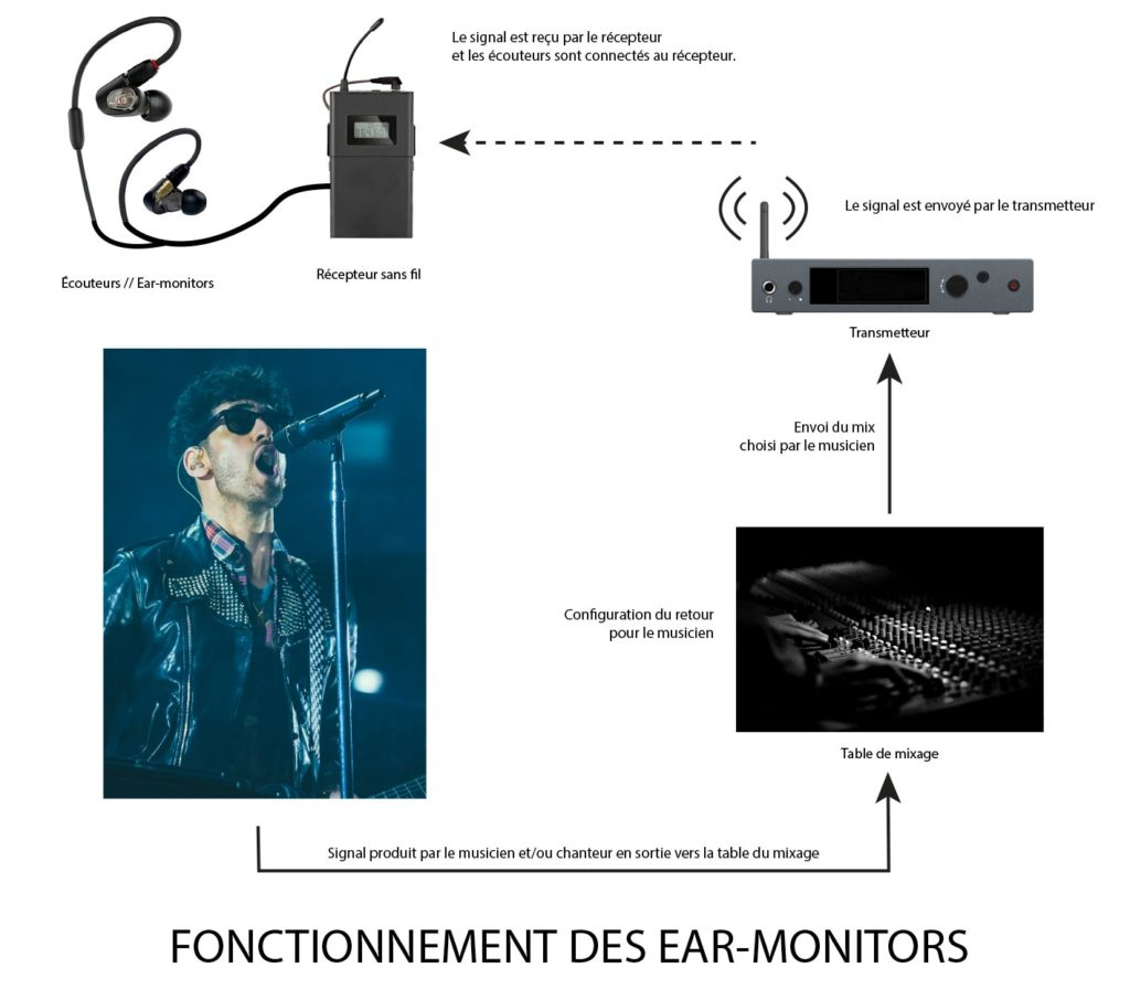 Fonctionnement des ear-monitors