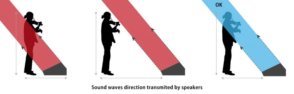 sound waves direction