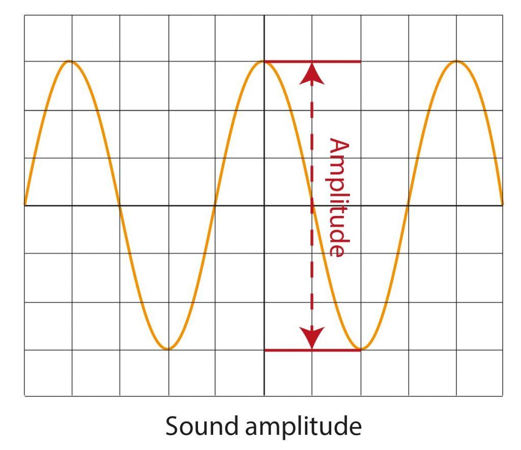 sound amplitude