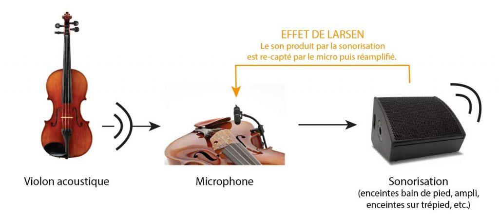 Effet de larsen sur violon acoustique