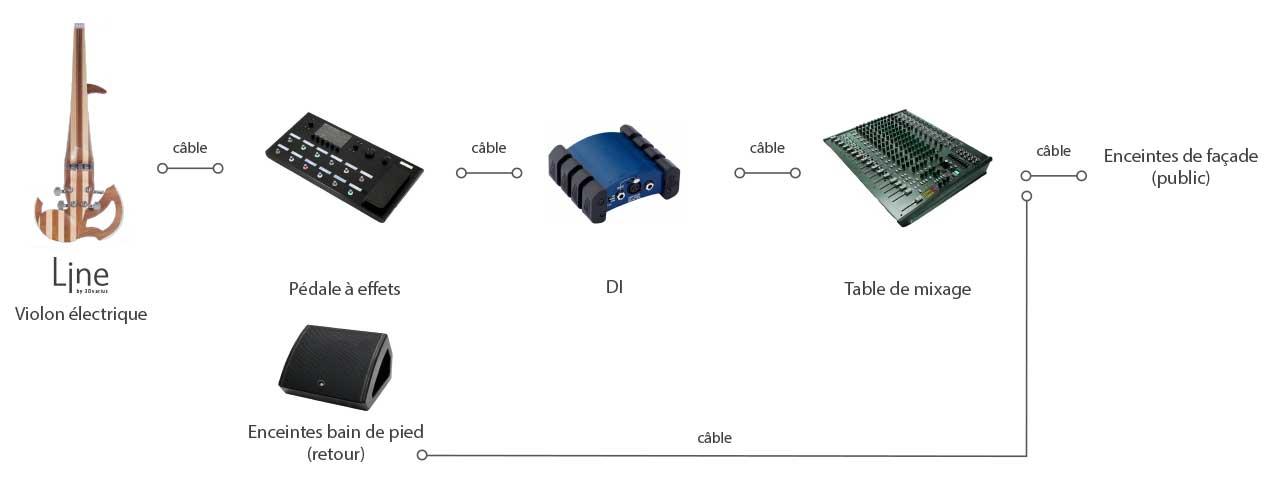 Configuration DI + Table de mixage