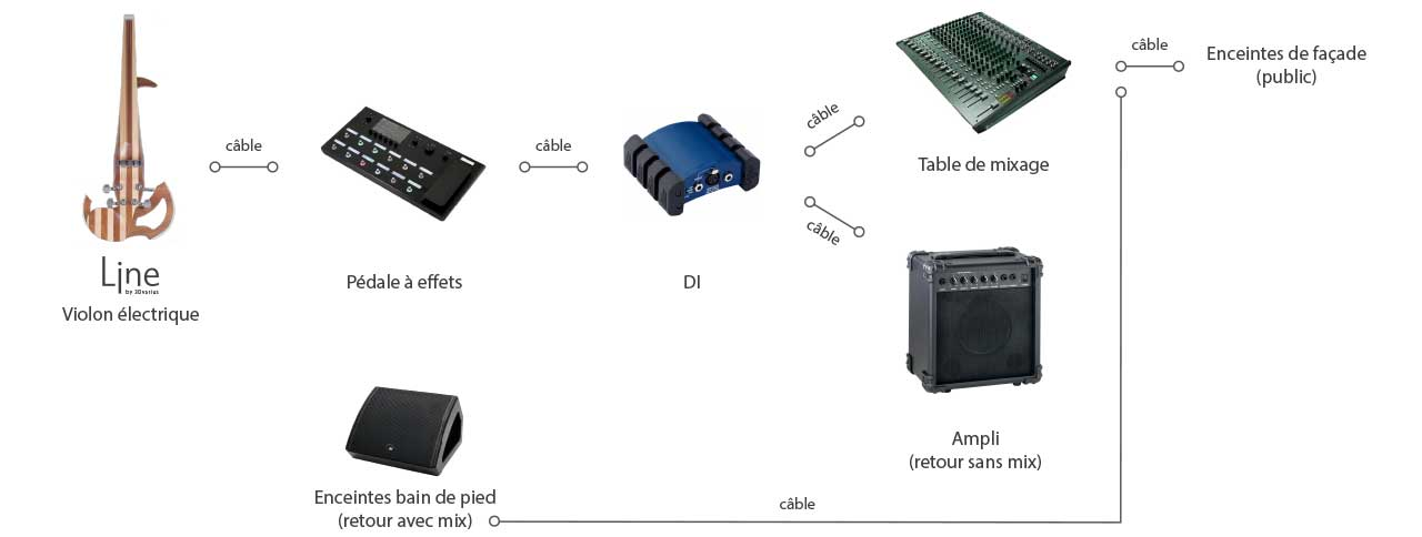 Configuration DI + Ampli + Table de mixage + Enceintes