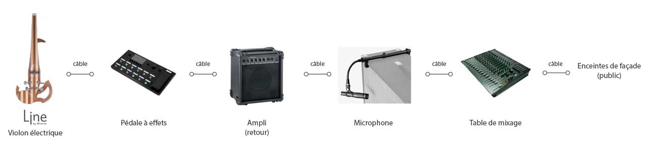 Config ampli + microphone