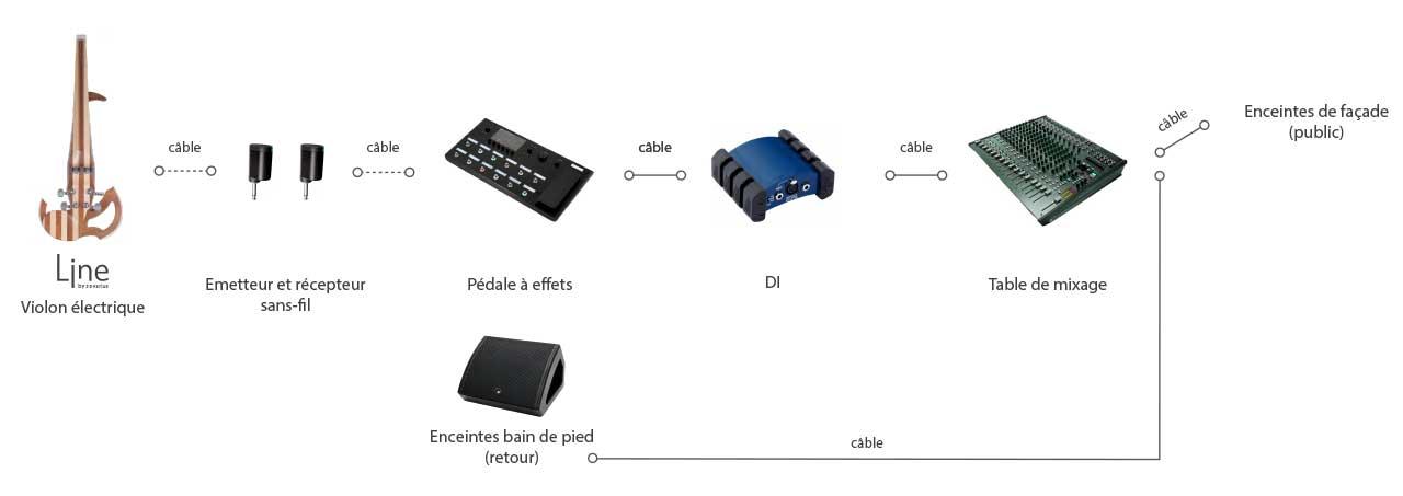 Configuration sans-fil
