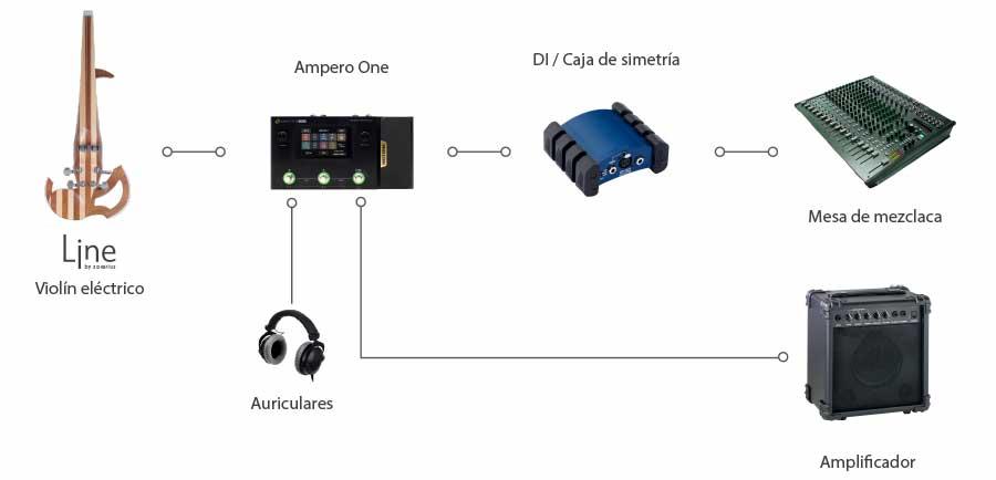 Ejemplos de configuración con el Ampero One