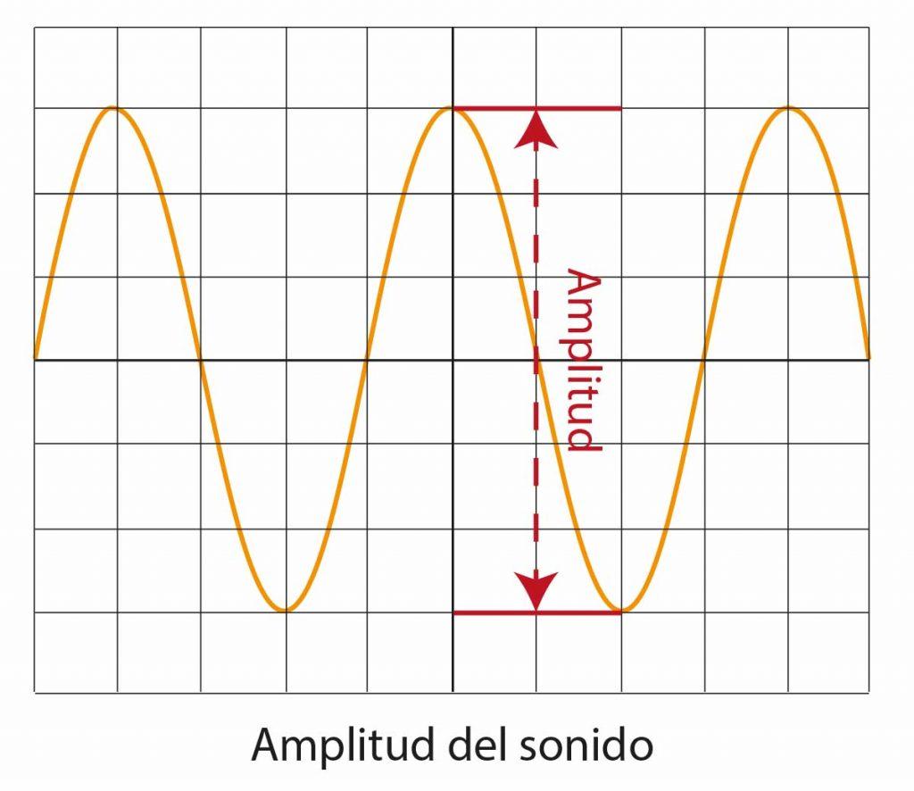 Amplitud del sonido