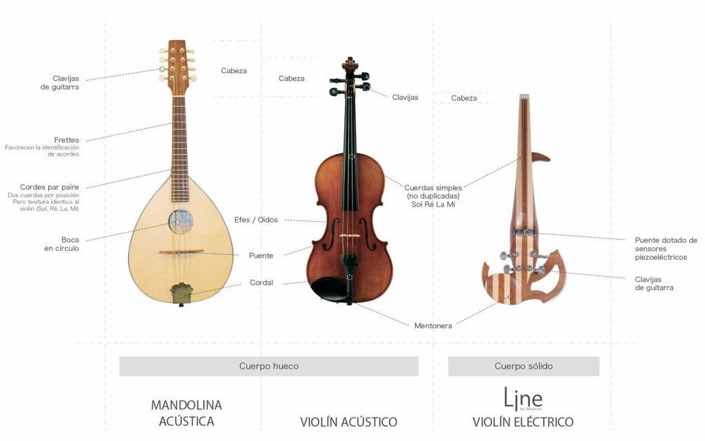 Diferencias y semejanzas entre un violín y una mandolina