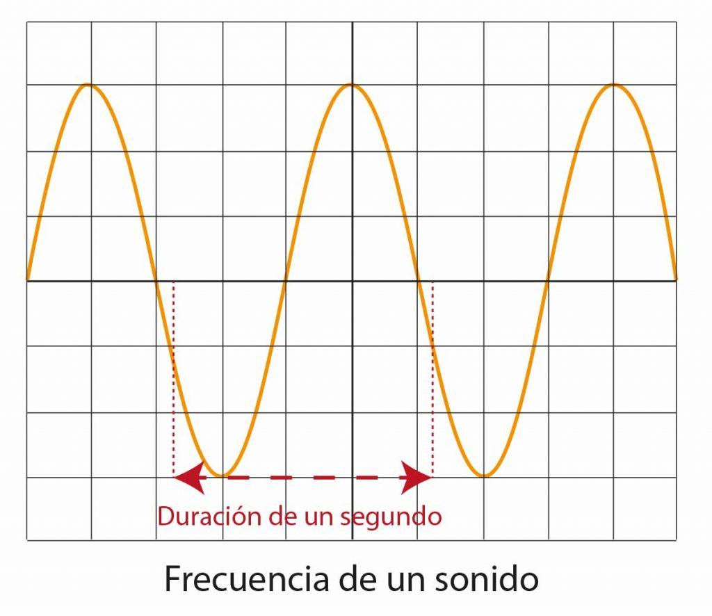 Frecuencia de un sonido