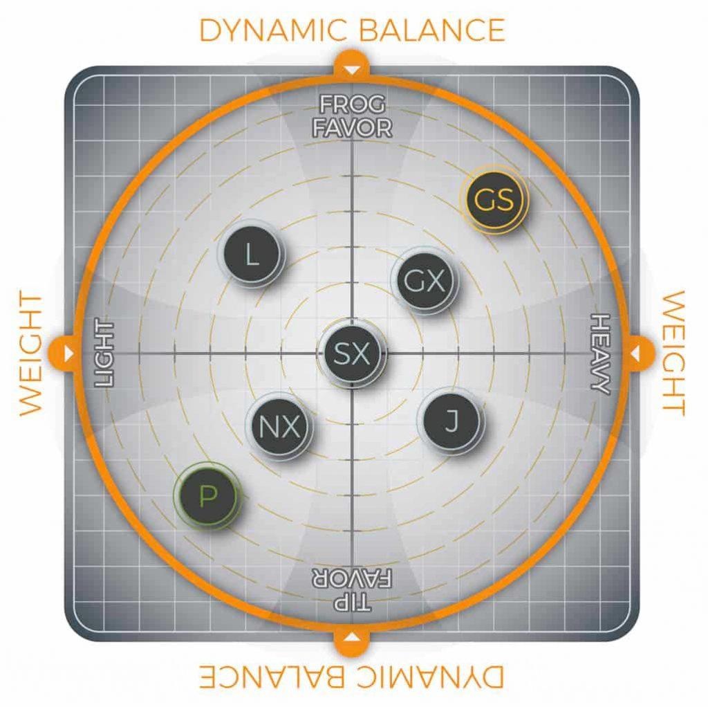 Equilibre et poids d'un archet